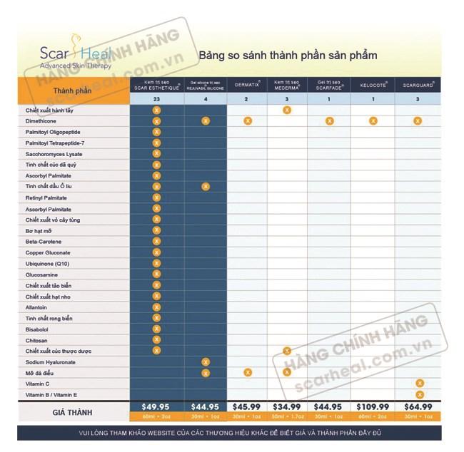 Bảng so sánh các thành phần trong sản phẩm